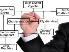 Using data mining for bumping business profitability