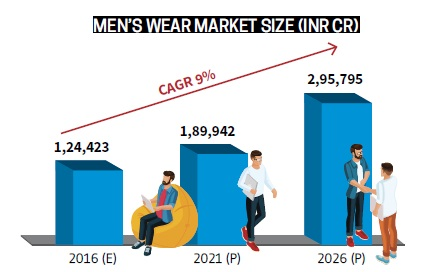 Indian Fashion Retail Industry: Putting on the Ritz