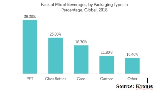 Demand for glass packaging in F&B industry hots up as players focus on hygiene, sanitation, and environment