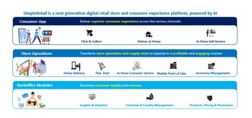 SimpleRetail: AI enabled digital store platform powering the future of retail in India
