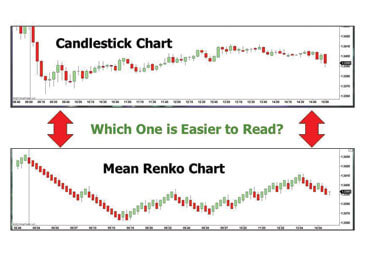 DTS Raptor Trading System (RTS) Mean Renko Bars