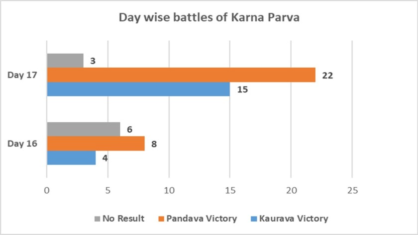 Day wise battles of Karna Parva