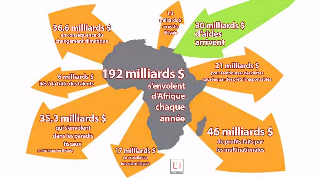 afrique-aide-vol-richesse