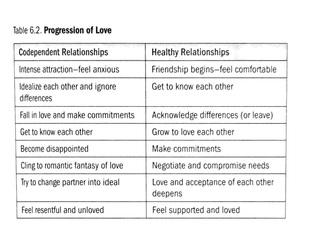 Group Therapy Boundaries Worksheet