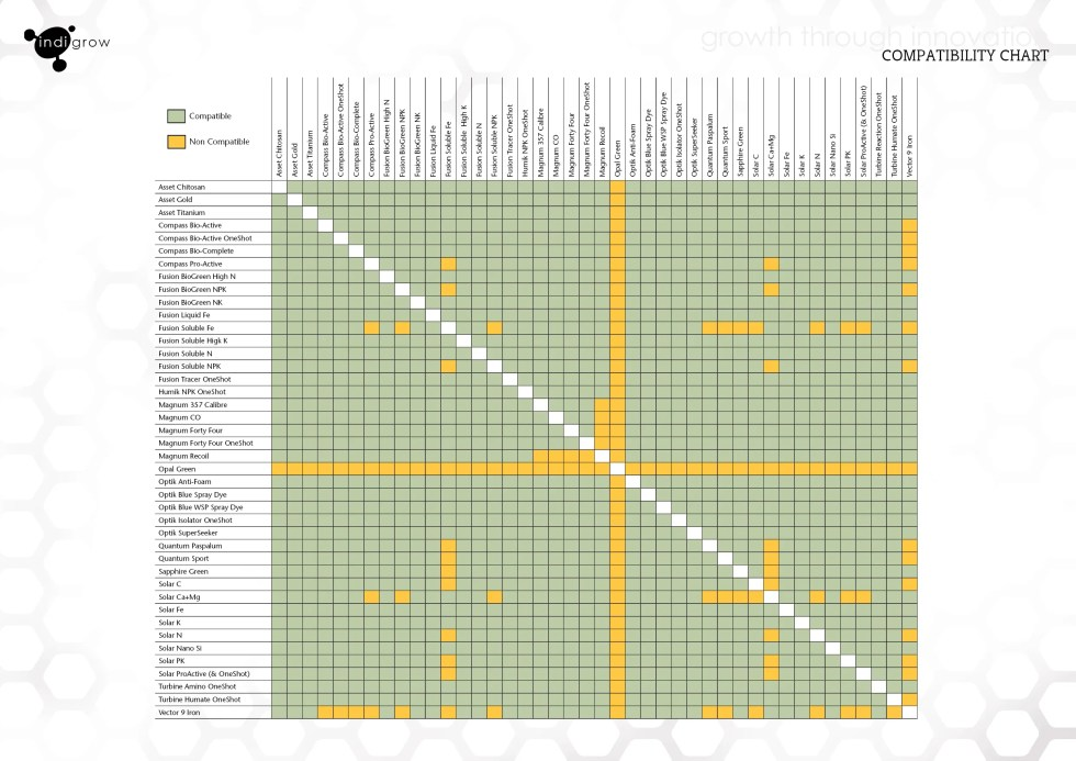 indigrow-product-compatibility-chart-2020