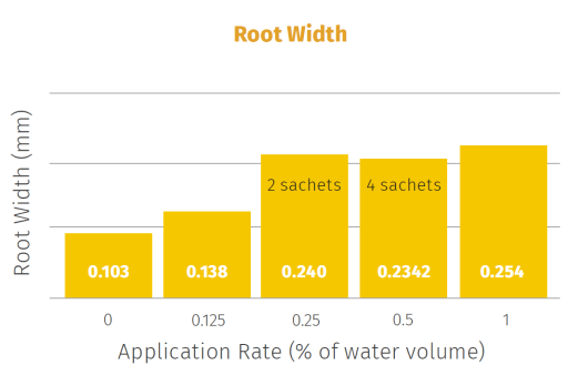 This graph shows the effect of Solar Pro-Active OneShot treatment on root width. Solar Pro-Active OneShot significantly increase root width at all concentrations tested.