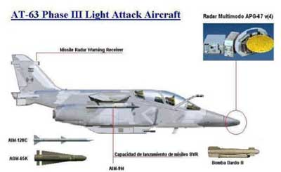 Konfigurasi radar AN/APG-67 di jet tempur Pampa.