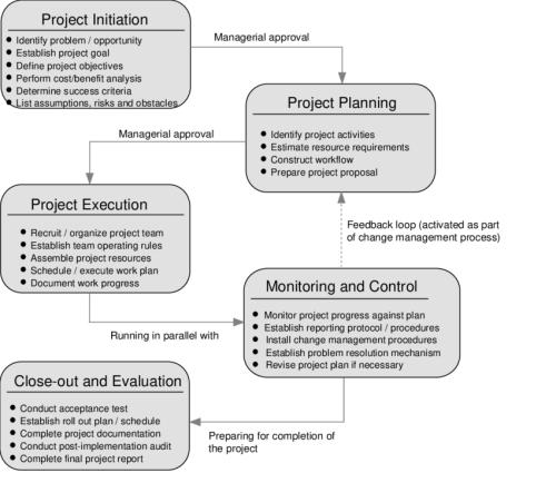 Project Management Services l indonesia3000.com