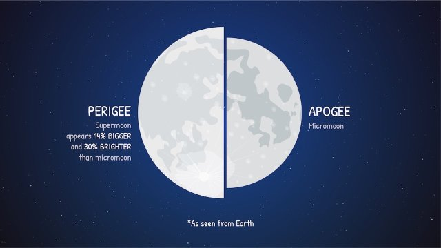 super blood moon Indonesia