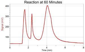 Producing Ethyl Acetate at 60 min