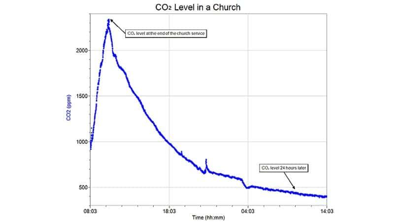 High CO2 level putting you to sleep