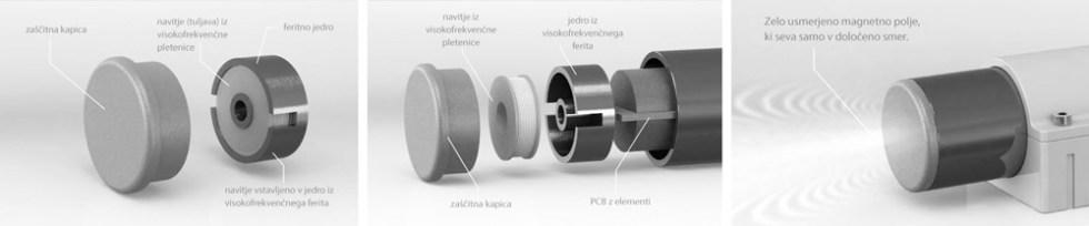 Induktivni senzor uporaba Proximity sensor Ursa