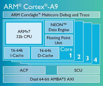 Procesador Cortex-A9