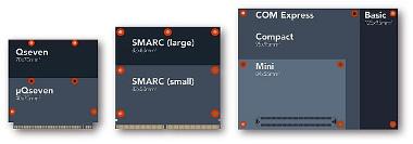 placas y módulos con Intel Atom