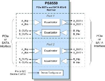 Interfaz digital para redirecciones
