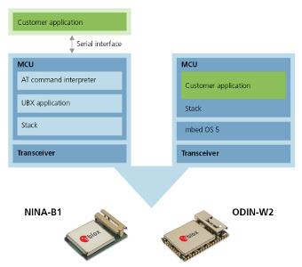 Sistema operativo para módulos wireless