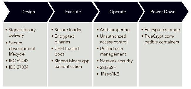 Figura 3. Security Profile para VxWorks es un un enfoque escalable para la seguridad que refuerza los cuatro pilares de seguridad de los dispositivos.