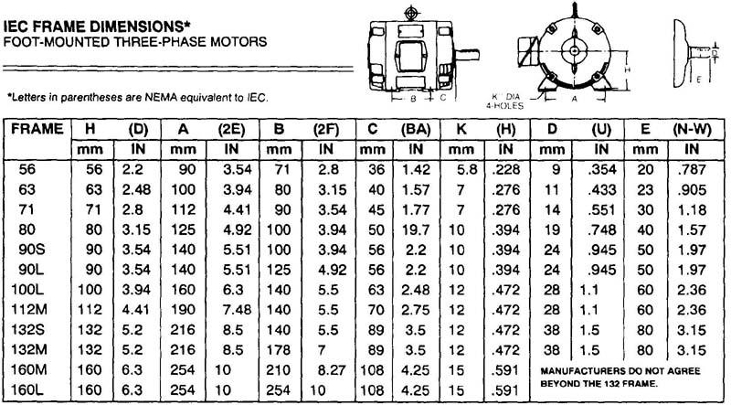 Electric Motor Frame Chart