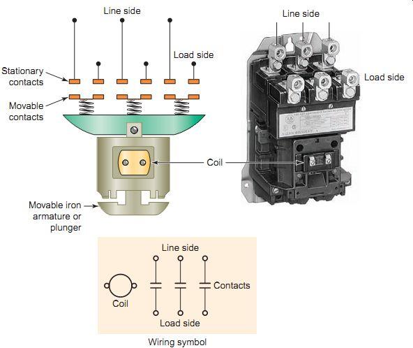 contactors and motor starters