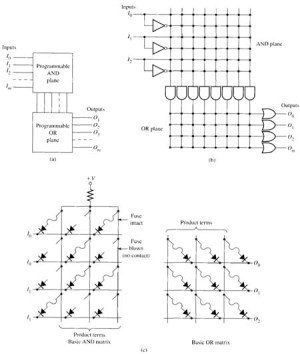 SolidState Devices Used in Industrial Logic Circuits