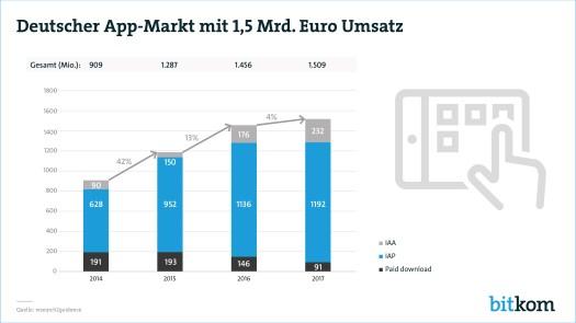 Der deutsche App-Markt boomt: Am beliebtesten sind Anwendungen für Soziale Netzwerke, Messenger, Streaming-Dienste und Spiele.