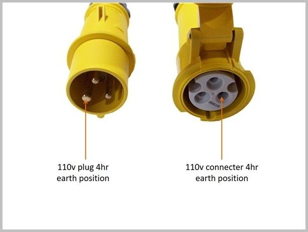 industrial extension leads plug  connector types explained