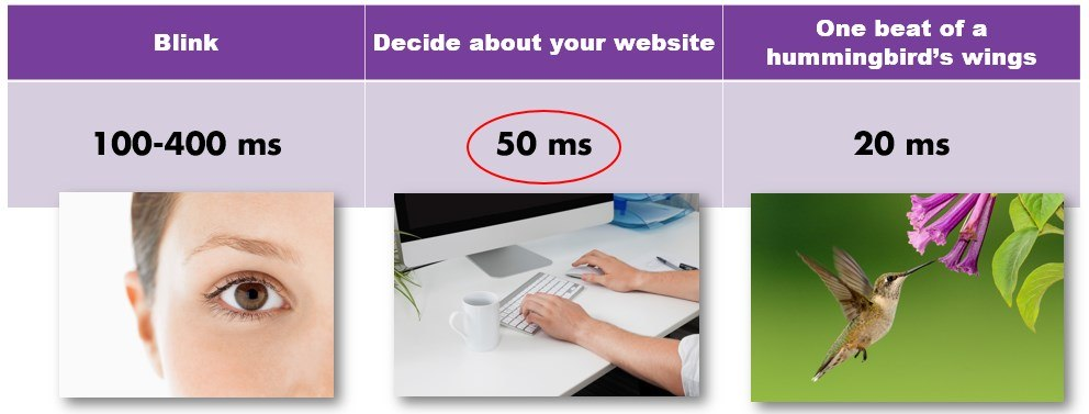 How fast people judge your website and content