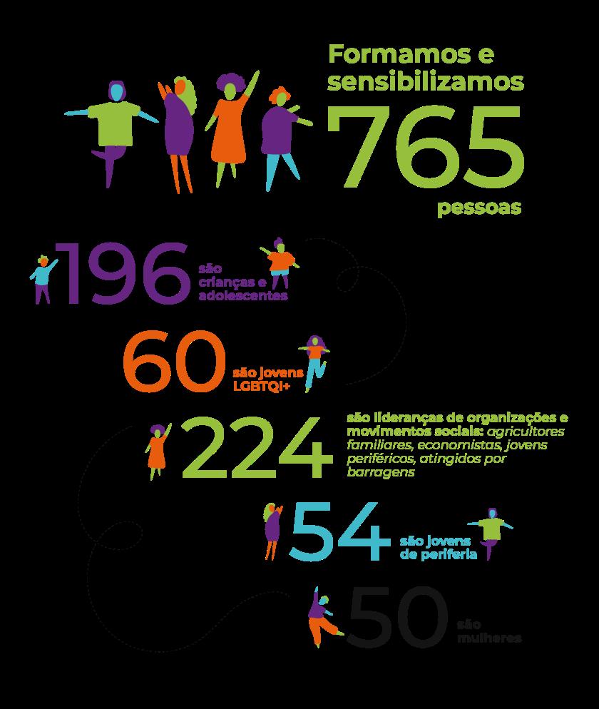 Inesc em números 2020: formações e sensibilizações
