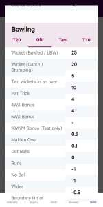 bowling odi point system