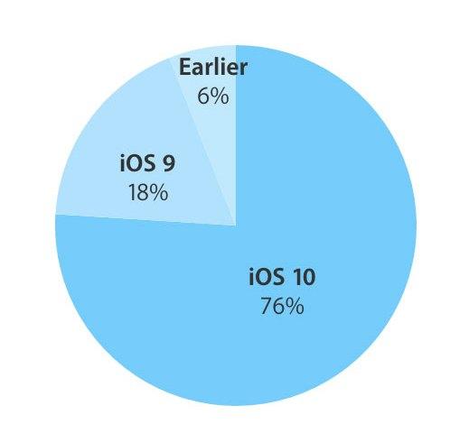 iOS 10 at 76% Adoption Rate