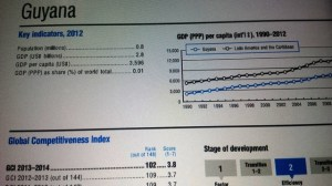 Guyana is now ranked at 102 on the Global Competitive Index Report.