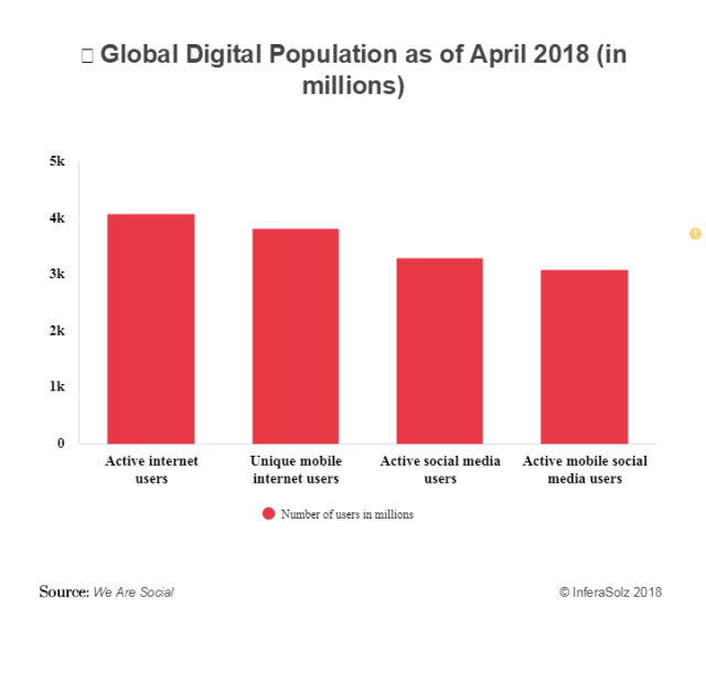 Worldwide-digital-population