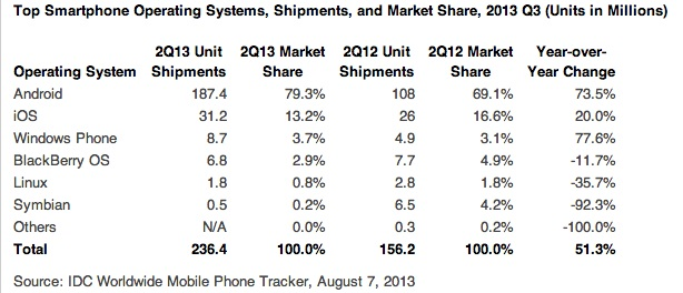 idc mobile market share