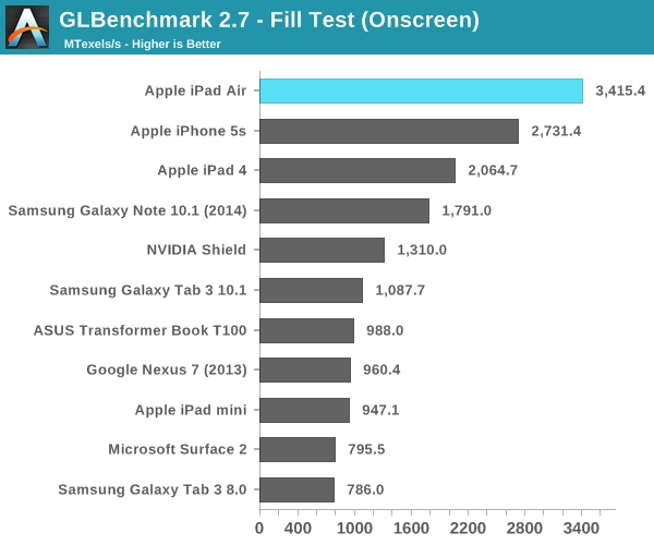 Apple iPad Air Benchmark