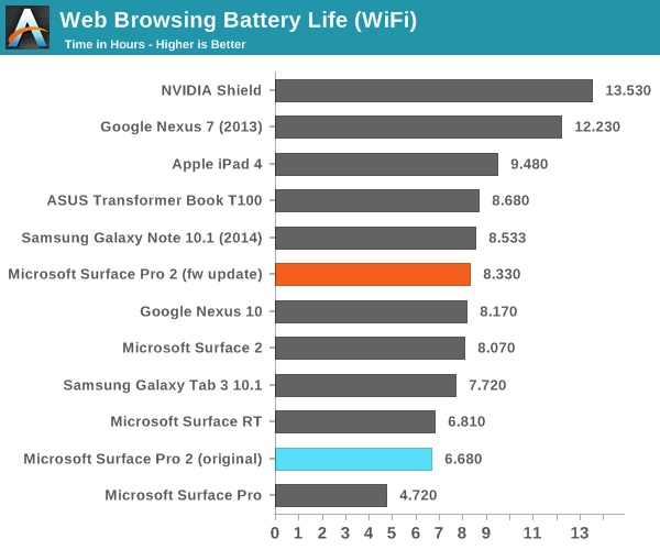 surface pro 2 battery life benchmarks