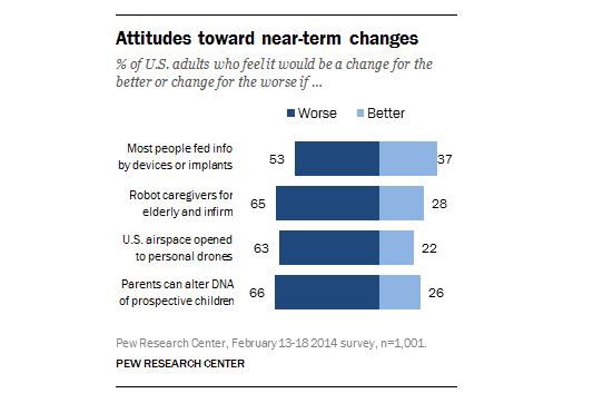 american-adults-attitude-toward-near-term-changes