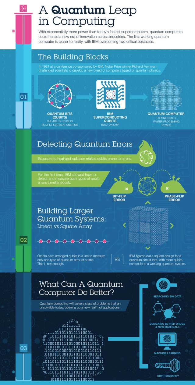 Infographic-IBM-Quantum-Computing