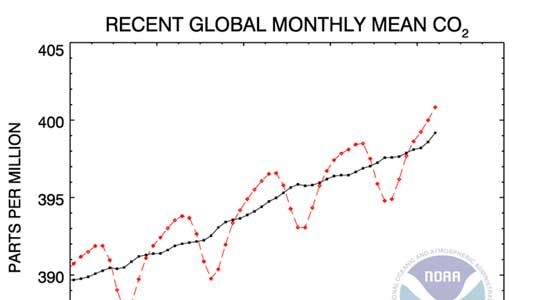 CO2-Monthly-mean