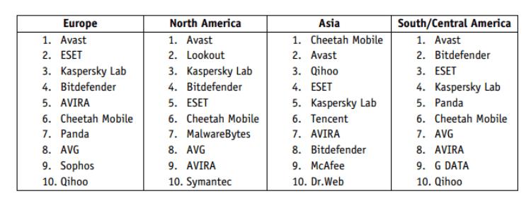 security survey 2016 av comparatives differenze per continenti