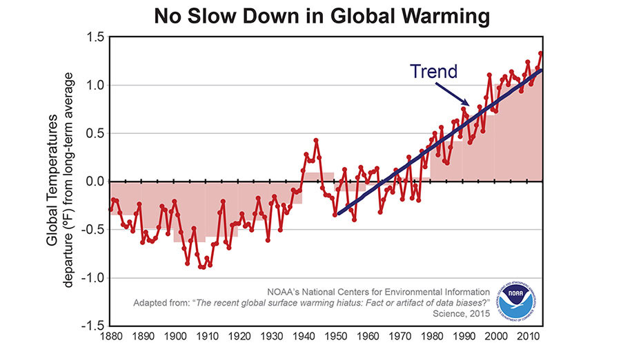 https://i2.wp.com/www.infiniteunknown.net/wp-content/uploads/2017/02/Global-warming-trend.jpg