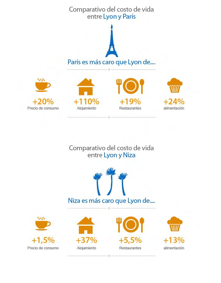 comparativo del costo de vida entre lyon y paris francia