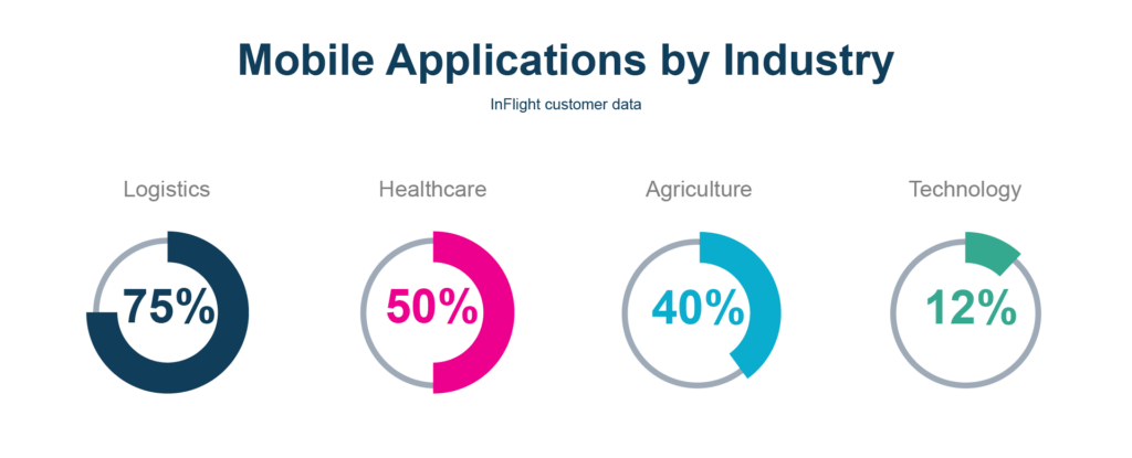 Mobile apply flow pie charts