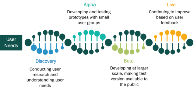 Digital Delivery Process Image