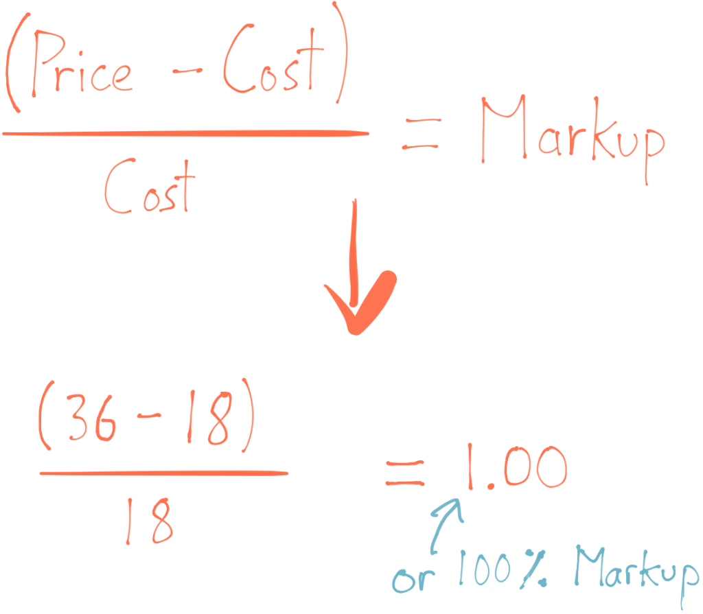 How To Solve Markup Problems How To Solve Markup