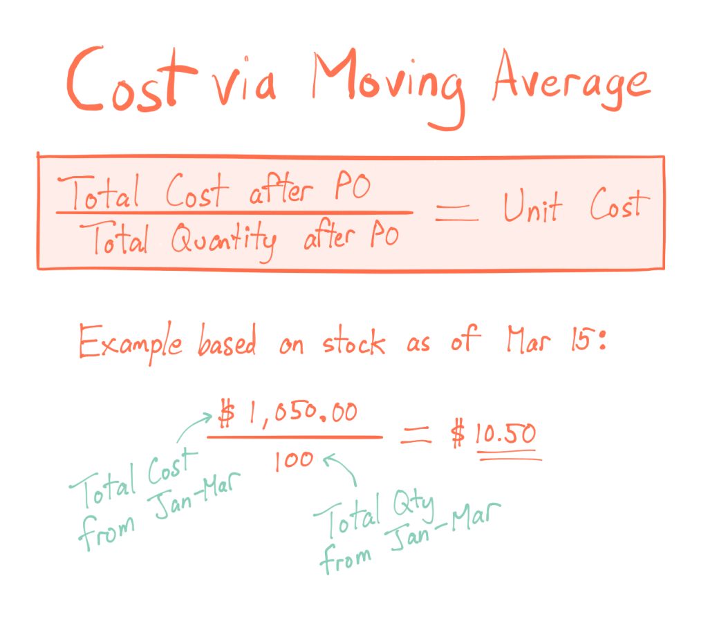 Moving Average Formula For Calculating Cost