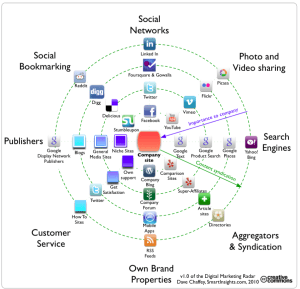 Digital-Marketing-Radar-SmartInsight-2010