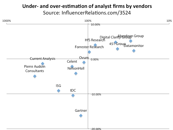 AR Classics: Gartner and Forrester are not, repeat not, Tier 1