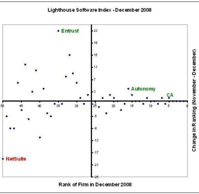 Lighthouse Software Index - December 2008