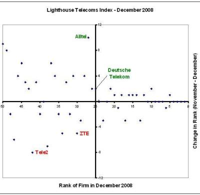 Lighthouse Telecoms Index - December 2008