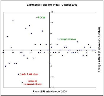 Lighthouse Telecoms Index - October 2008